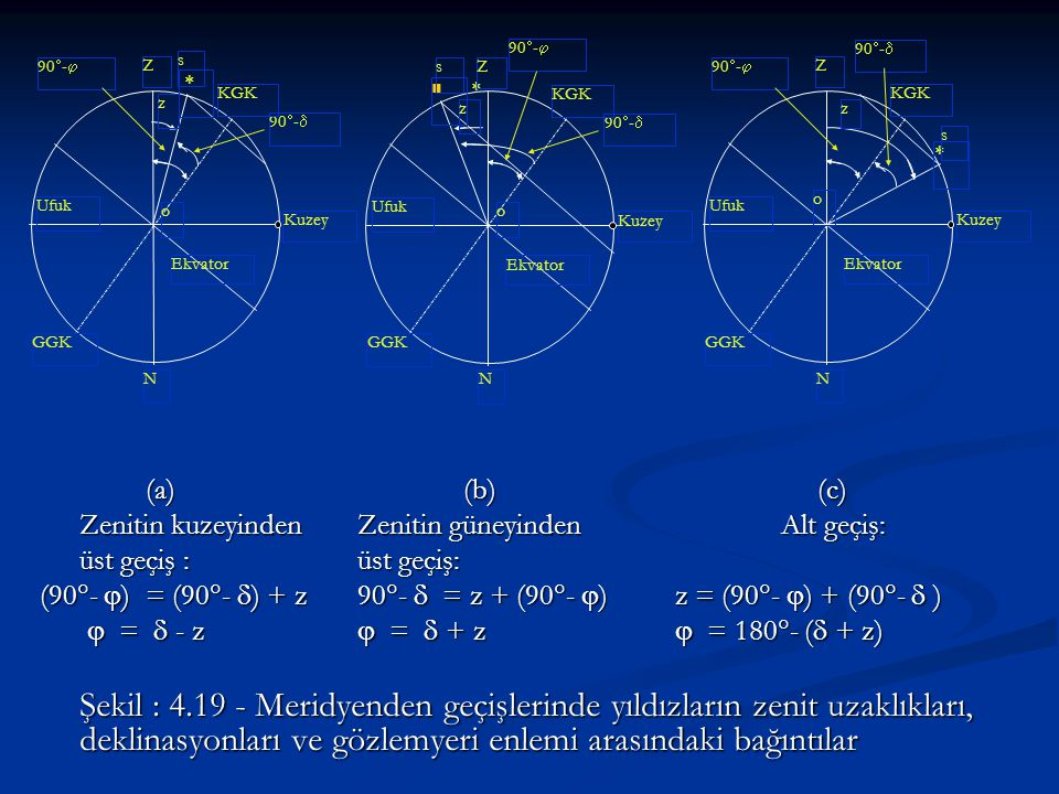  Ekvator. o. z. s. 90- 90- Z. N. Kuzey. Ufuk. KGK. GGK. (a) (b) (c) Zenitin kuzeyinden Zenitin güneyinden Alt geçiş: