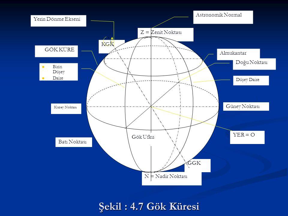 Şekil : 4.7 Gök Küresi Astronomik Normal Yerin Dönme Ekseni