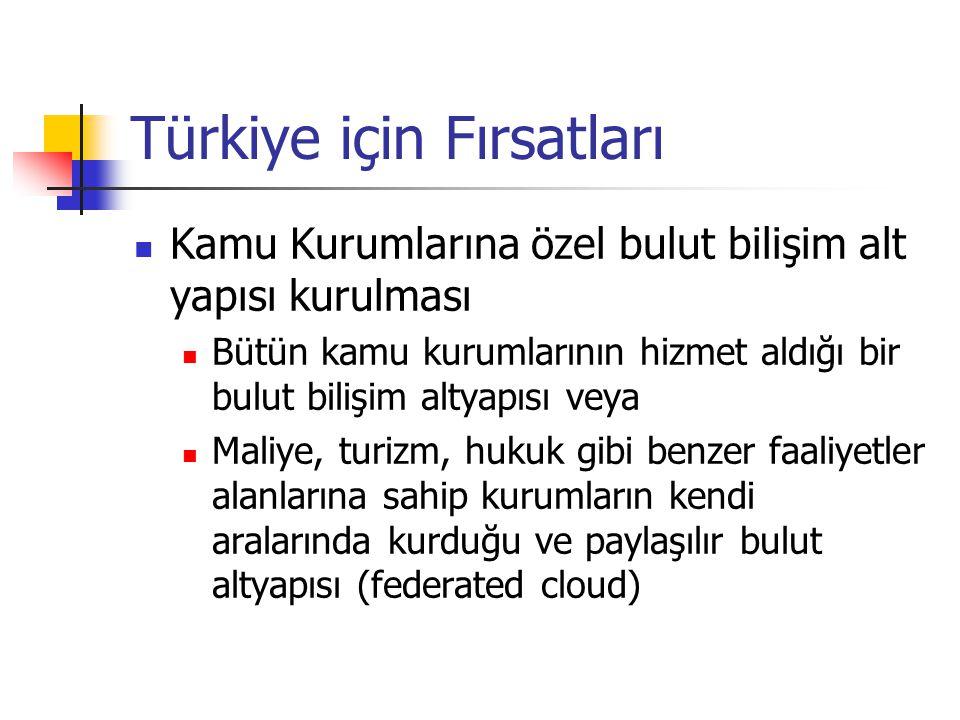 Türkiye için Fırsatları