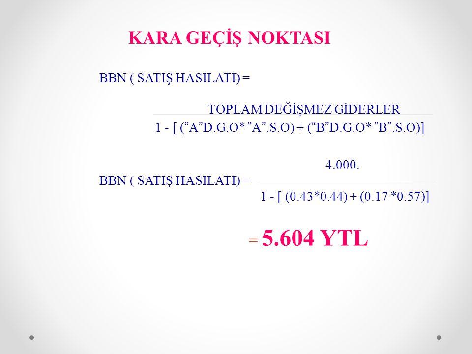 KARA GEÇİŞ NOKTASI = 5.604 YTL BBN ( SATIŞ HASILATI) =