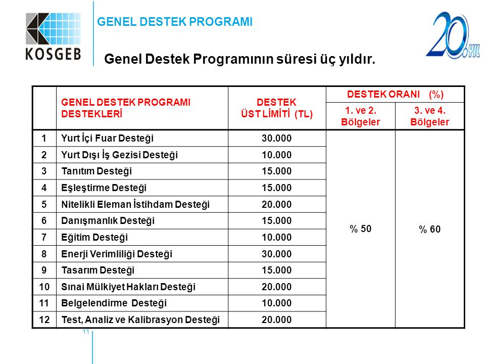 Genel Destek Programının süresi üç yıldır.