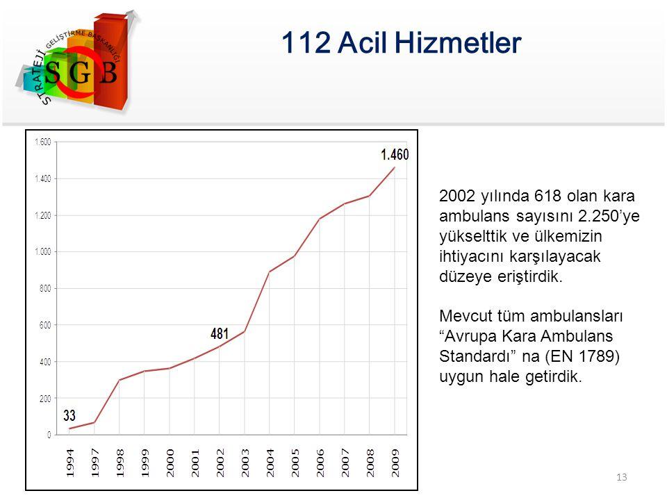 112 Acil Hizmetler 2002 yılında 618 olan kara ambulans sayısını 2.250'ye yükselttik ve ülkemizin ihtiyacını karşılayacak düzeye eriştirdik.