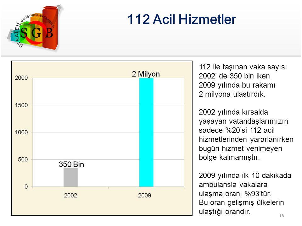 112 Acil Hizmetler 112 ile taşınan vaka sayısı 2002' de 350 bin iken