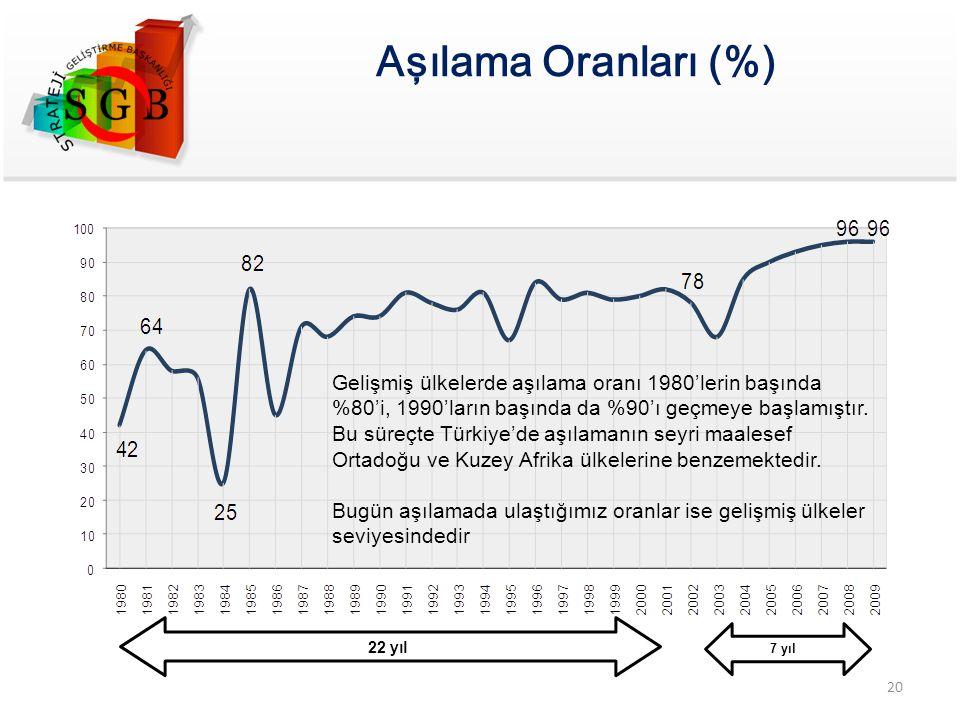 Aşılama Oranları (%) Gelişmiş ülkelerde aşılama oranı 1980'lerin başında %80'i, 1990'ların başında da %90'ı geçmeye başlamıştır.