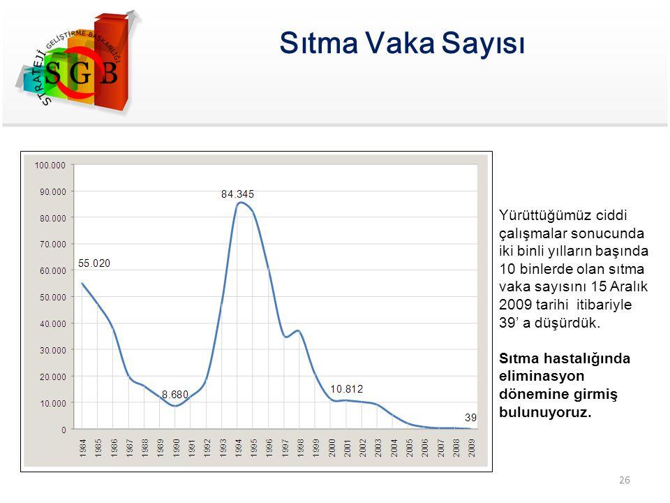 Sıtma Vaka Sayısı