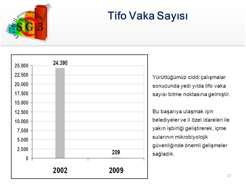 Tifo Vaka Sayısı Yürüttüğümüz ciddi çalışmalar sonucunda yedi yılda tifo vaka sayısı bitme noktasına gelmiştir.
