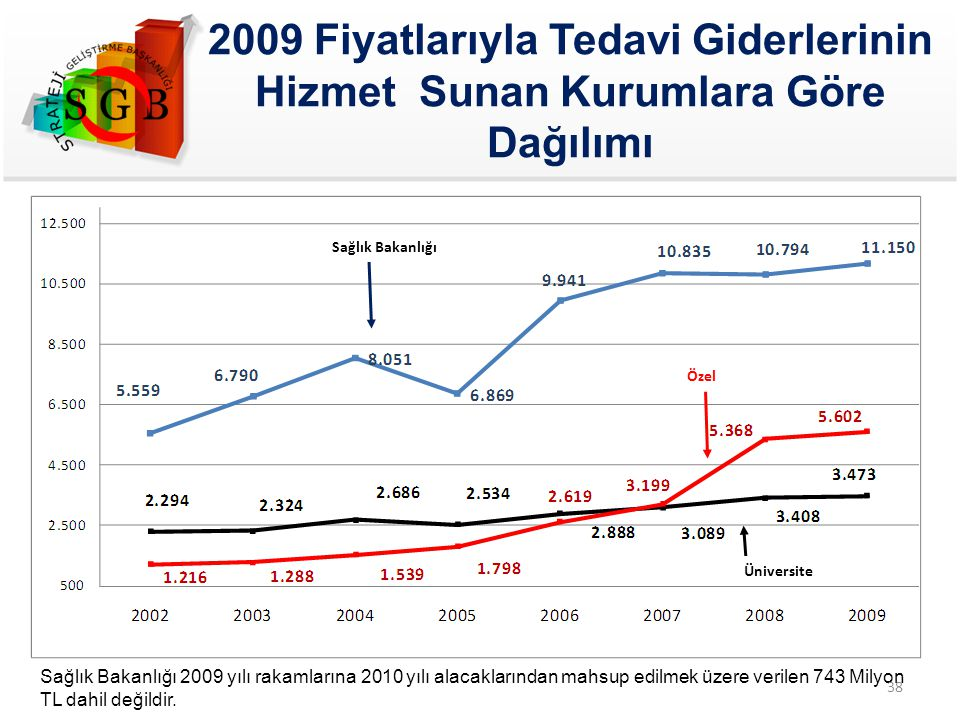 2009 Fiyatlarıyla Tedavi Giderlerinin