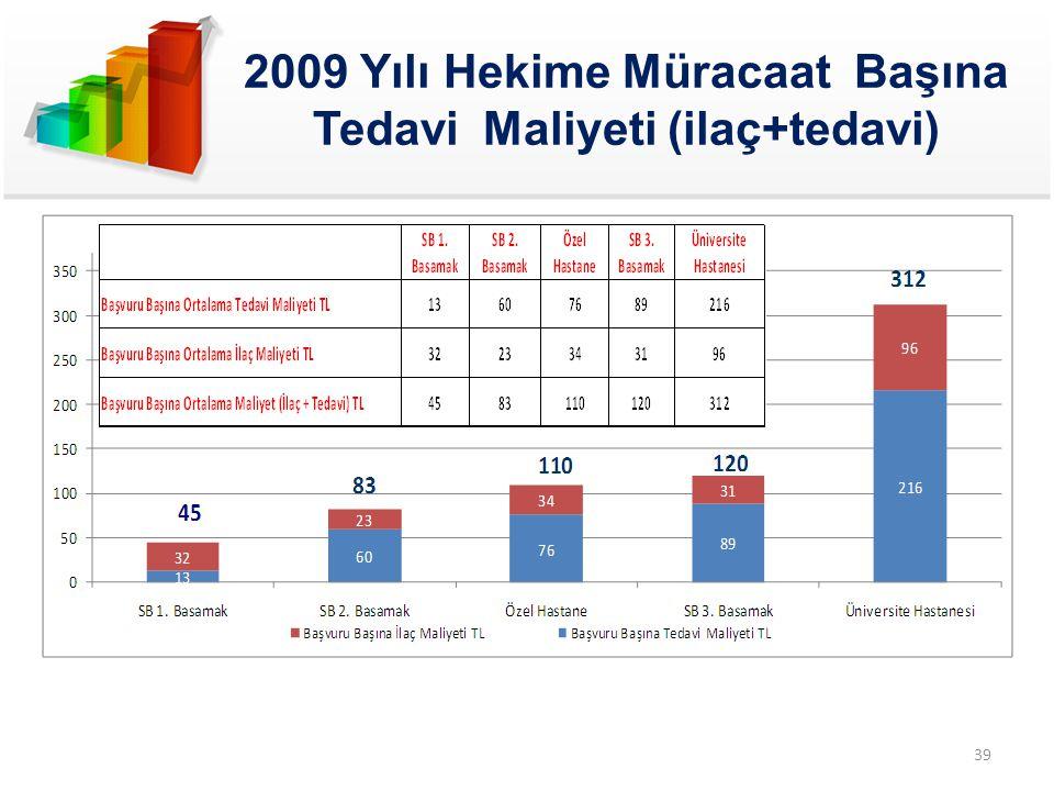 2009 Yılı Hekime Müracaat Başına Tedavi Maliyeti (ilaç+tedavi)