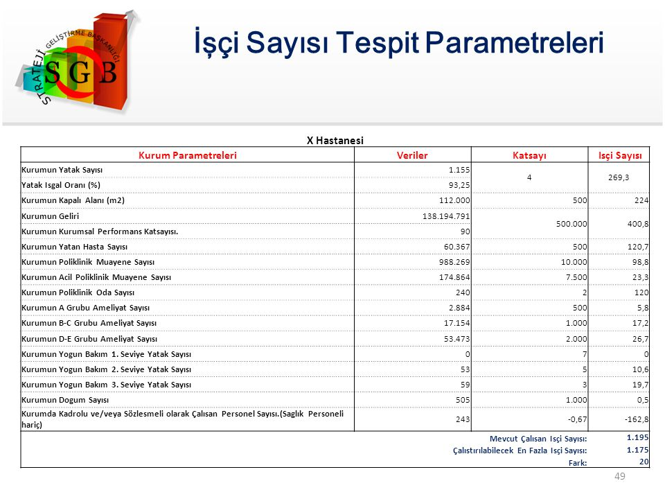 İşçi Sayısı Tespit Parametreleri