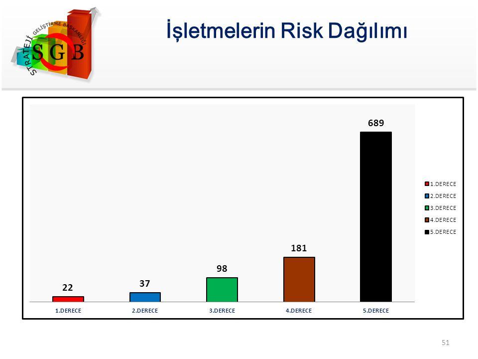 İşletmelerin Risk Dağılımı