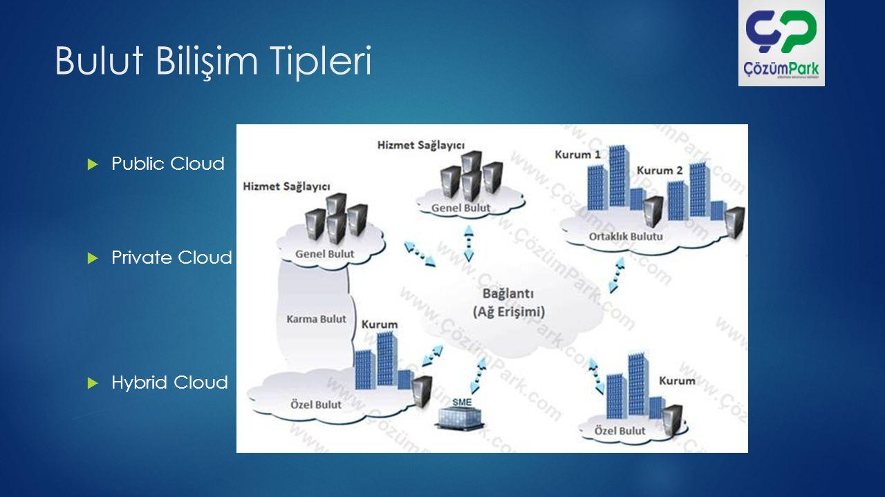Bulut Bilişim Tipleri Public Cloud Private Cloud Hybrid Cloud