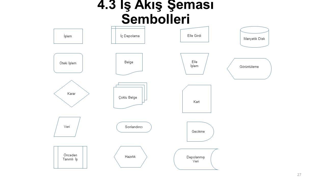 4.3 İş Akış Şeması Sembolleri