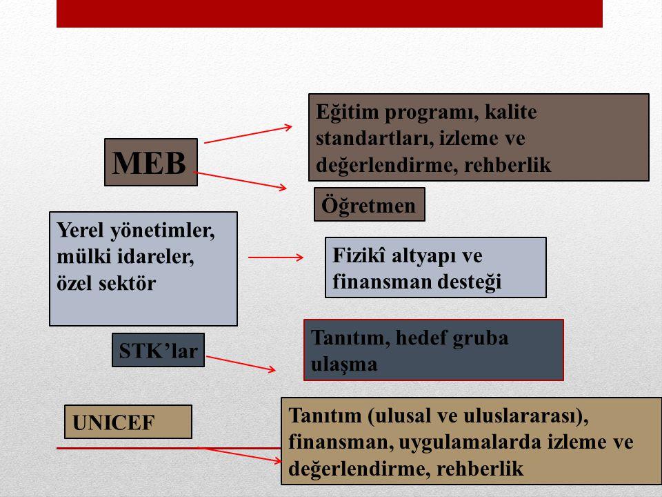Eğitim programı, kalite standartları, izleme ve değerlendirme, rehberlik