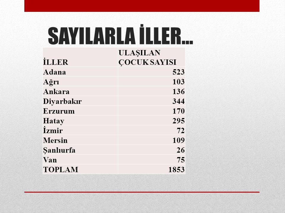 SAYILARLA İLLER... İLLER ULAŞILAN ÇOCUK SAYISI Adana 523 Ağrı 103