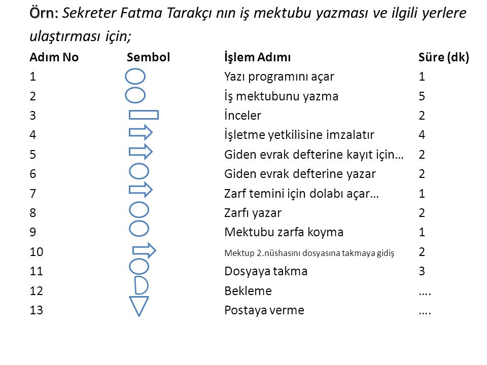 Örn: Sekreter Fatma Tarakçı nın iş mektubu yazması ve ilgili yerlere