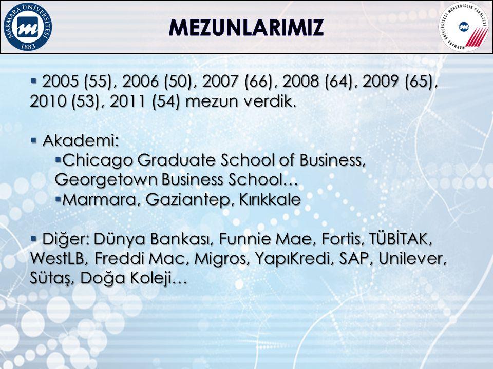 MEZUNLARIMIZ 2005 (55), 2006 (50), 2007 (66), 2008 (64), 2009 (65), 2010 (53), 2011 (54) mezun verdik.