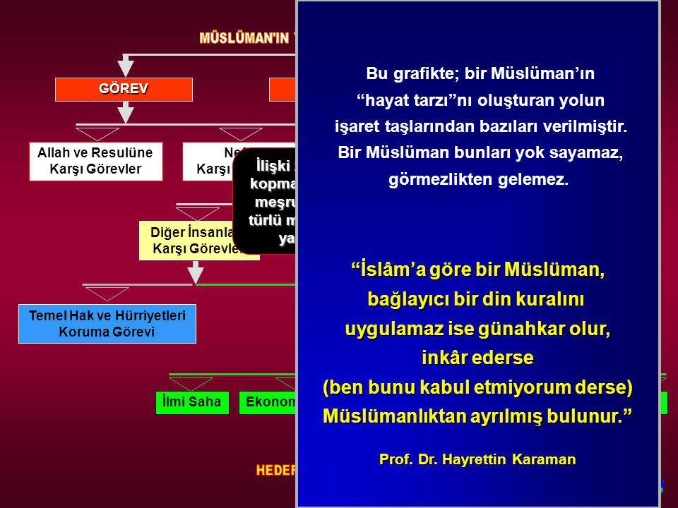 İslâm'a göre bir Müslüman, bağlayıcı bir din kuralını
