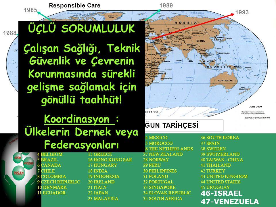 Koordinasyon : Ülkelerin Dernek veya Federasyonları