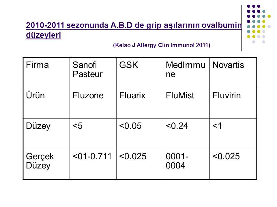 Firma Sanofi Pasteur GSK MedImmu ne Novartis Ürün Fluzone Fluarix