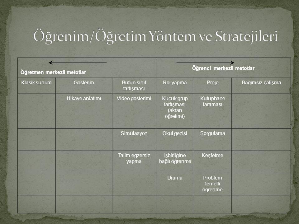 Öğrenim/Öğretim Yöntem ve Stratejileri