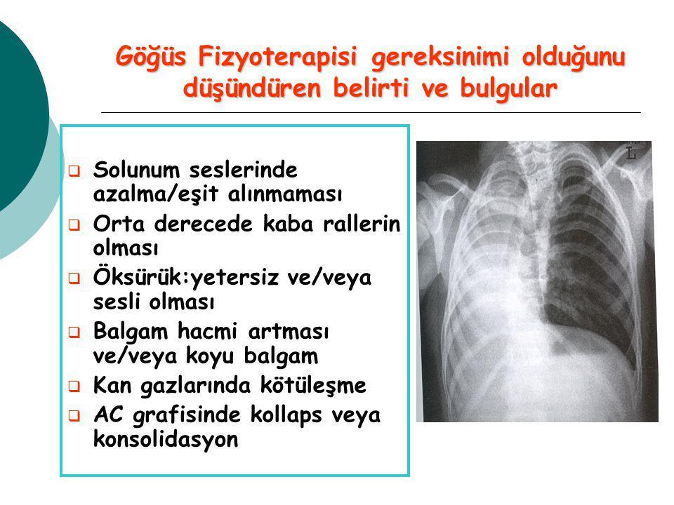 Göğüs Fizyoterapisi gereksinimi olduğunu düşündüren belirti ve bulgular