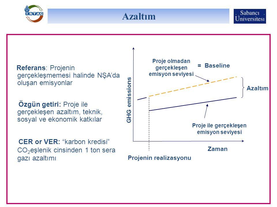 Azaltım Proje olmadan gerçekleşen emisyon seviyesi. = Baseline. Referans: Projenin gerçekleşmemesi halinde NŞA'da oluşan emisyonlar.