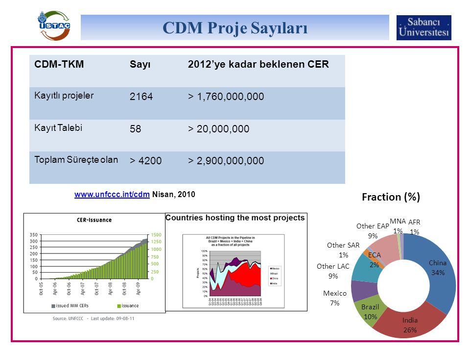 CDM Proje Sayıları CDM-TKM Sayı 2012'ye kadar beklenen CER 2164