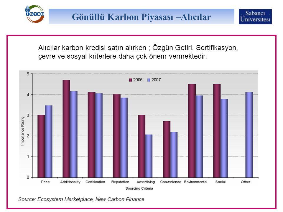 Gönüllü Karbon Piyasası –Alıcılar