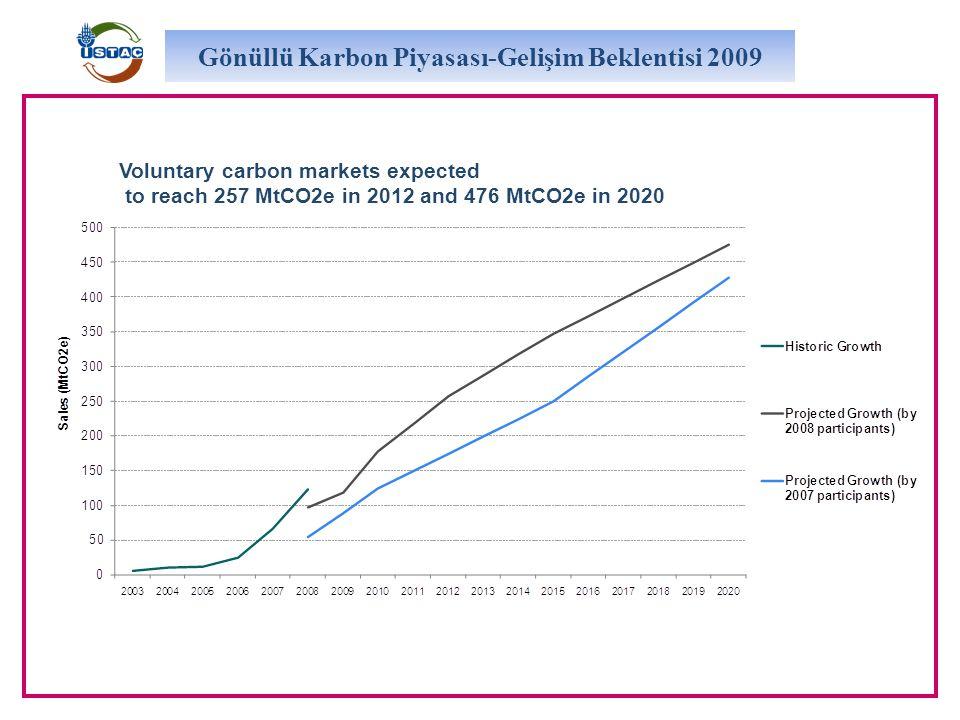 Gönüllü Karbon Piyasası-Gelişim Beklentisi 2009