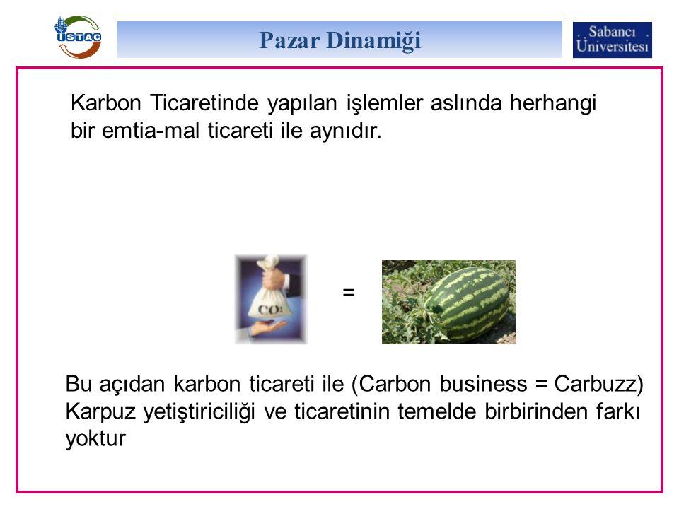 Pazar Dinamiği Karbon Ticaretinde yapılan işlemler aslında herhangi bir emtia-mal ticareti ile aynıdır.