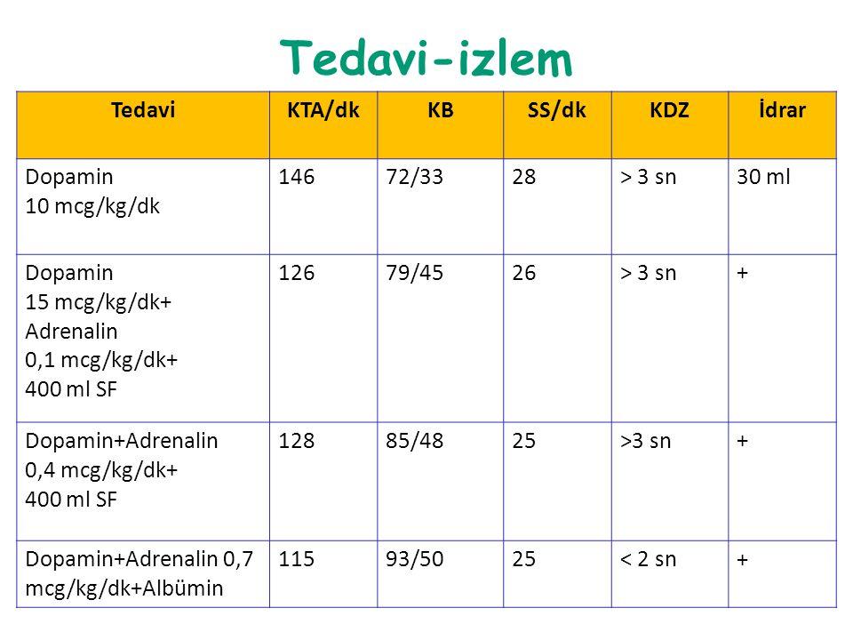 Tedavi-izlem Tedavi KTA/dk KB SS/dk KDZ İdrar Dopamin 10 mcg/kg/dk 146