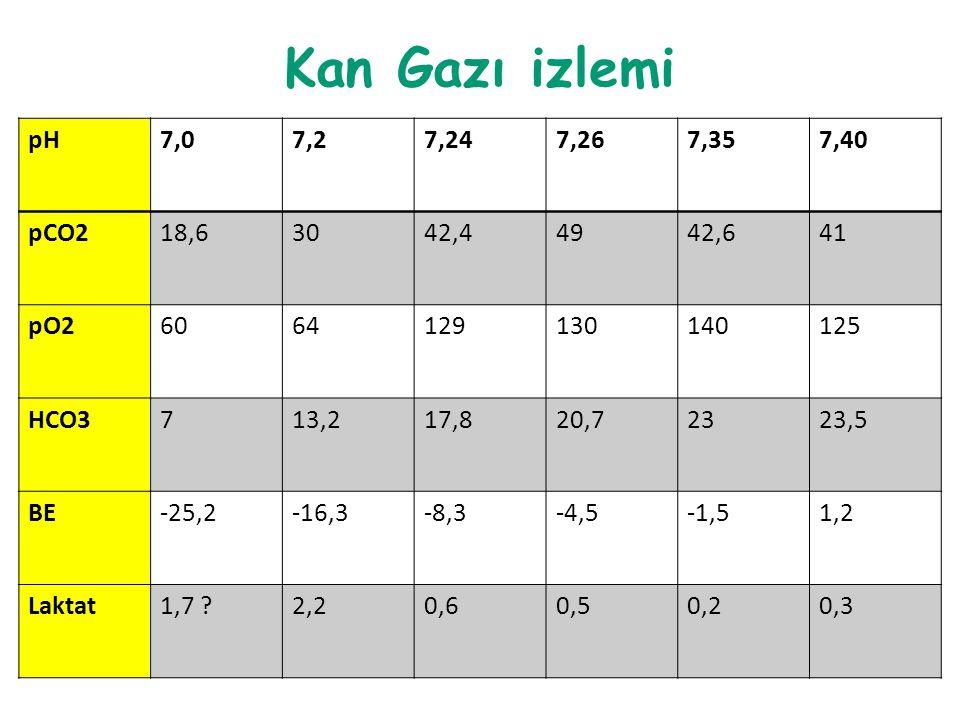 Kan Gazı izlemi pH. 7,0. 7,2. 7,24. 7,26. 7,35. 7,40. pCO2. 18,6. 30. 42,4. 49. 42,6. 41.