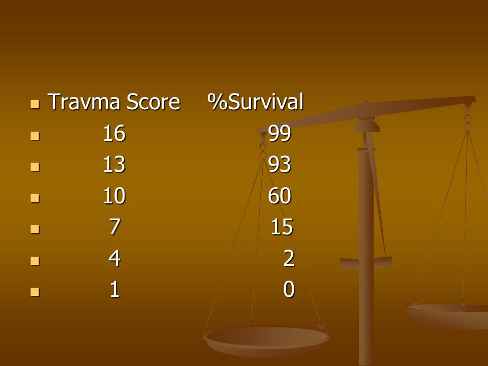 Travma Score %Survival