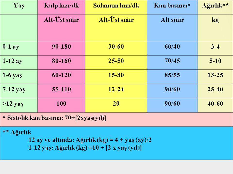 Yaş Kalp hızı/dk. Solunum hızı/dk. Kan basıncı* Ağırlık** Alt-Üst sınır. Alt sınır. kg. 0-1 ay.