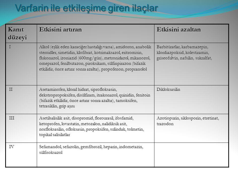 Varfarin ile etkileşime giren ilaçlar