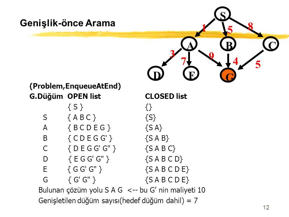 S C B A D G E 1 5 8 9 4 3 7 Genişlik-önce Arama (Problem,EnqueueAtEnd)