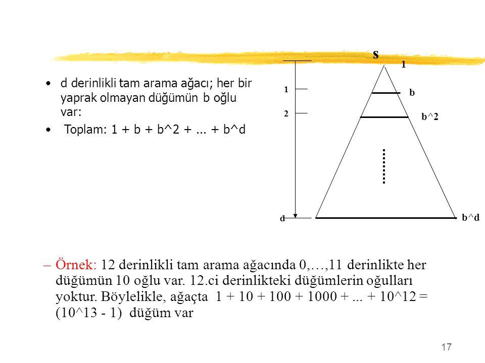 s 1. b. b^2. b^d. 2. 1. d derinlikli tam arama ağacı; her bir yaprak olmayan düğümün b oğlu var: