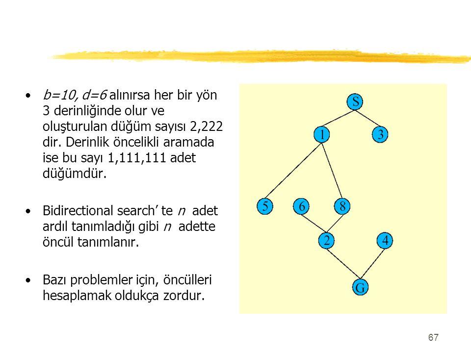 b=10, d=6 alınırsa her bir yön 3 derinliğinde olur ve oluşturulan düğüm sayısı 2,222 dir. Derinlik öncelikli aramada ise bu sayı 1,111,111 adet düğümdür.
