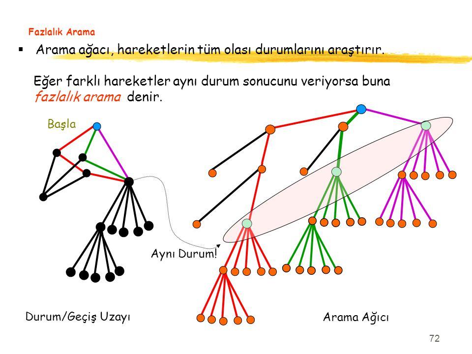Arama ağacı, hareketlerin tüm olası durumlarını araştırır.