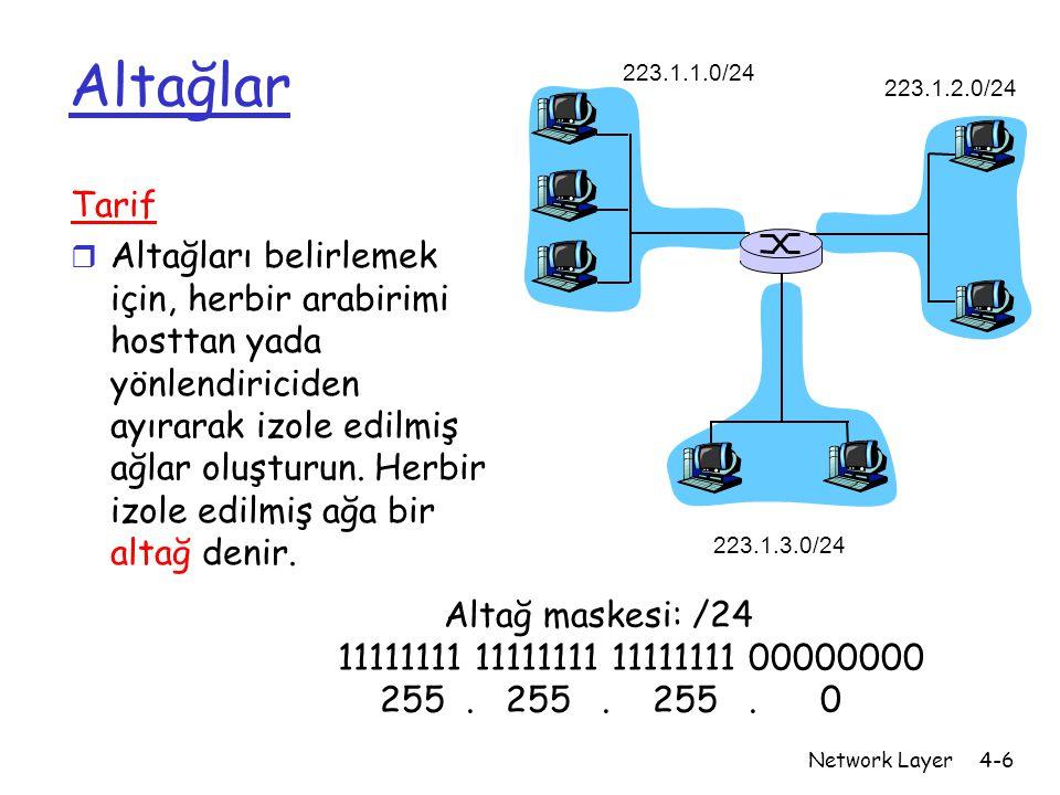 Altağlar 223.1.1.0/24. 223.1.2.0/24. 223.1.3.0/24. Tarif.