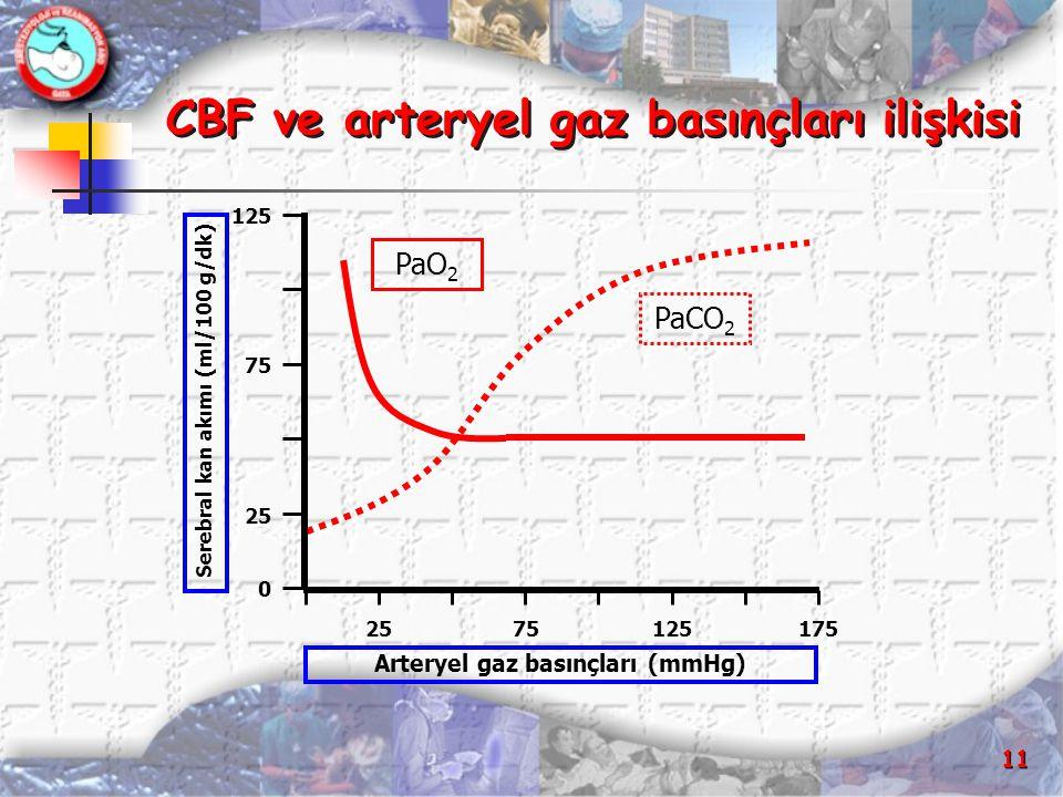 CBF ve arteryel gaz basınçları ilişkisi