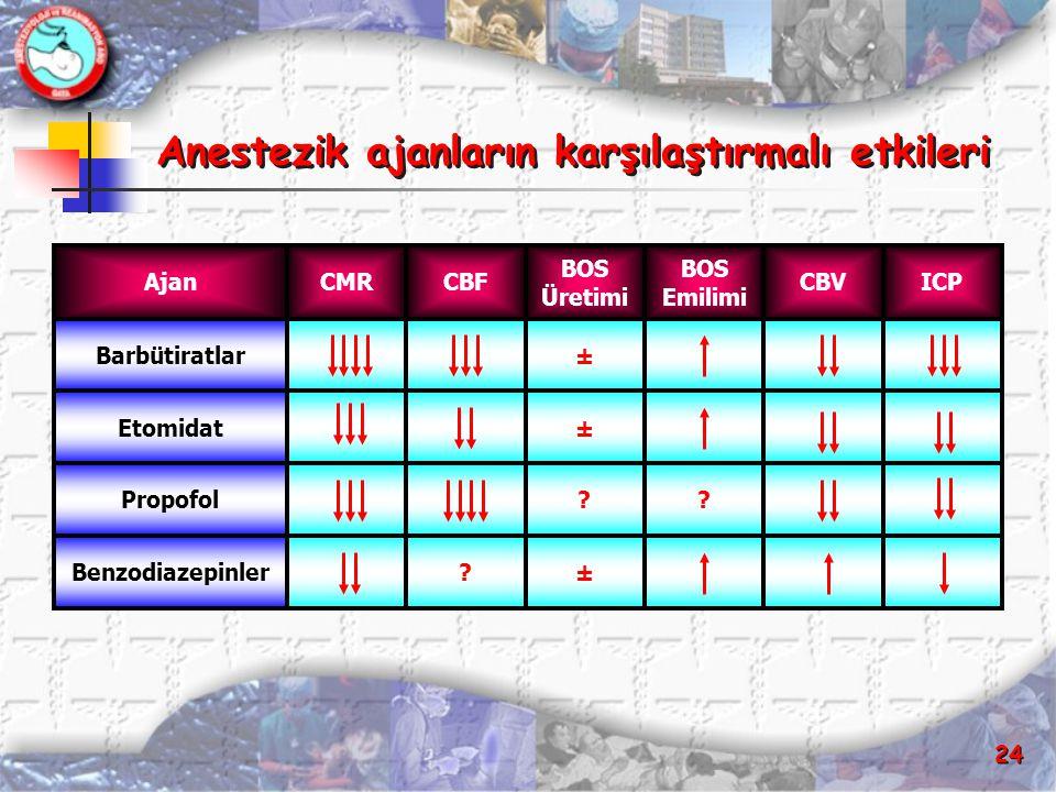 Anestezik ajanların karşılaştırmalı etkileri