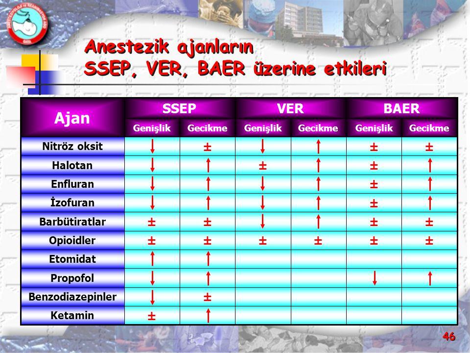 Anestezik ajanların SSEP, VER, BAER üzerine etkileri