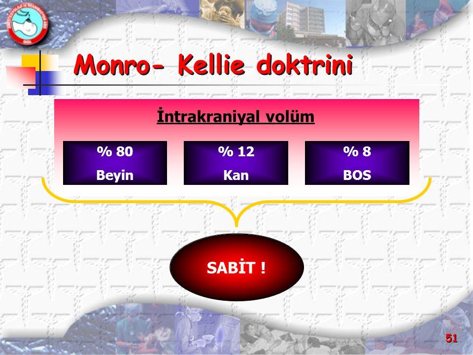 Monro- Kellie doktrini