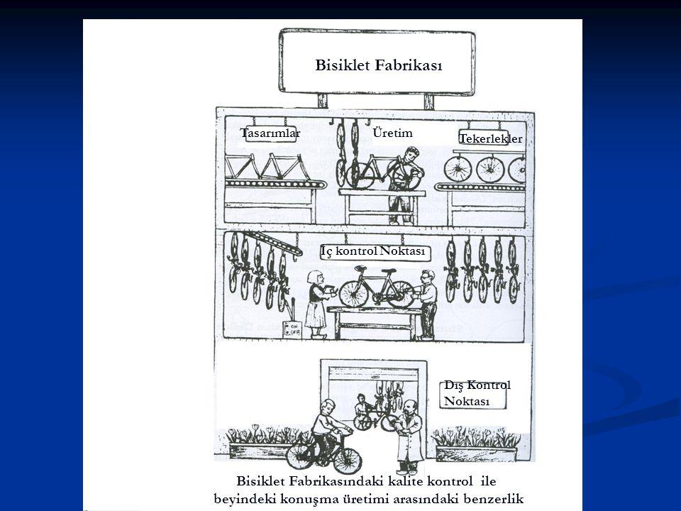 Bisiklet Fabrikası Bisiklet Fabrikasındaki kalite kontrol ile