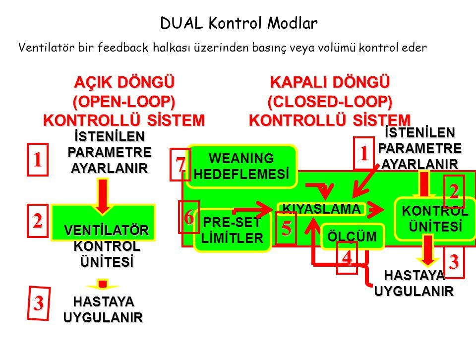 DUAL Kontrol Modlar Ventilatör bir feedback halkası üzerinden basınç veya volümü kontrol eder. AÇIK DÖNGÜ (OPEN-LOOP) KONTROLLÜ SİSTEM.