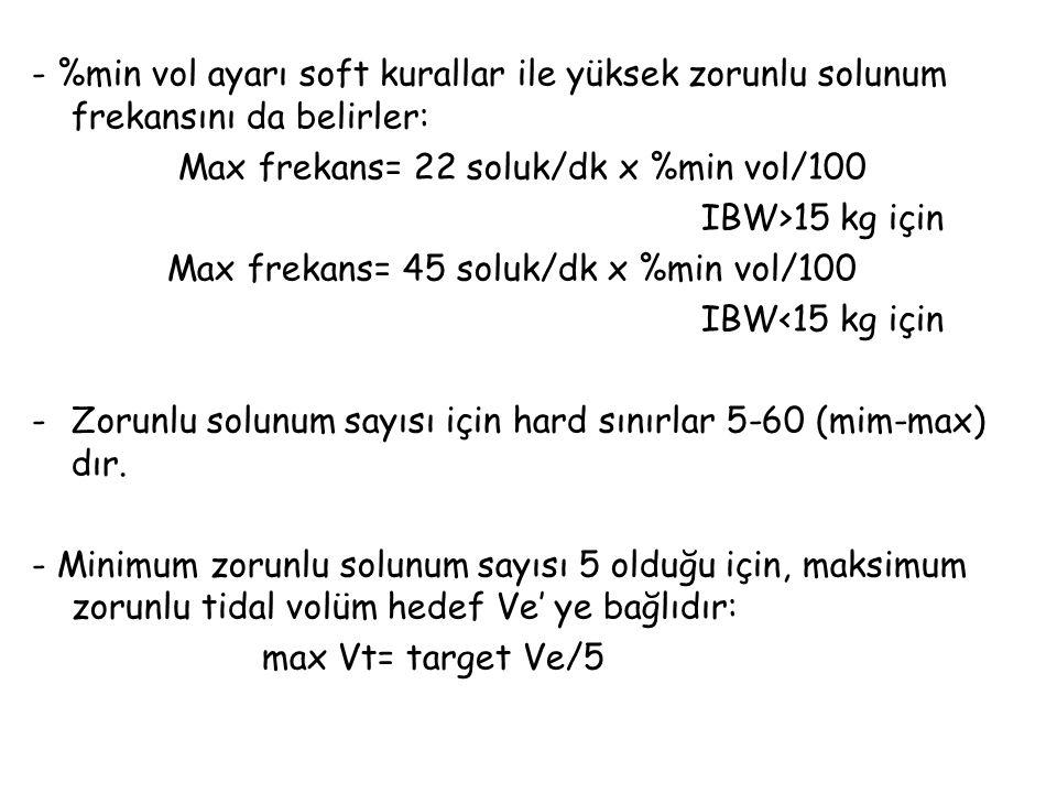- %min vol ayarı soft kurallar ile yüksek zorunlu solunum frekansını da belirler: