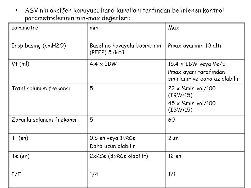 ASV nin akciğer koruyucu hard kuralları tarfından belirlenen kontrol parametrelerinin min-max değerleri:
