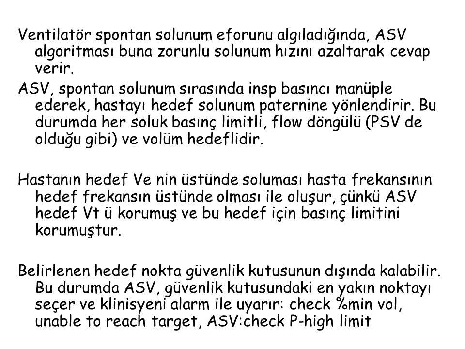 Ventilatör spontan solunum eforunu algıladığında, ASV algoritması buna zorunlu solunum hızını azaltarak cevap verir.