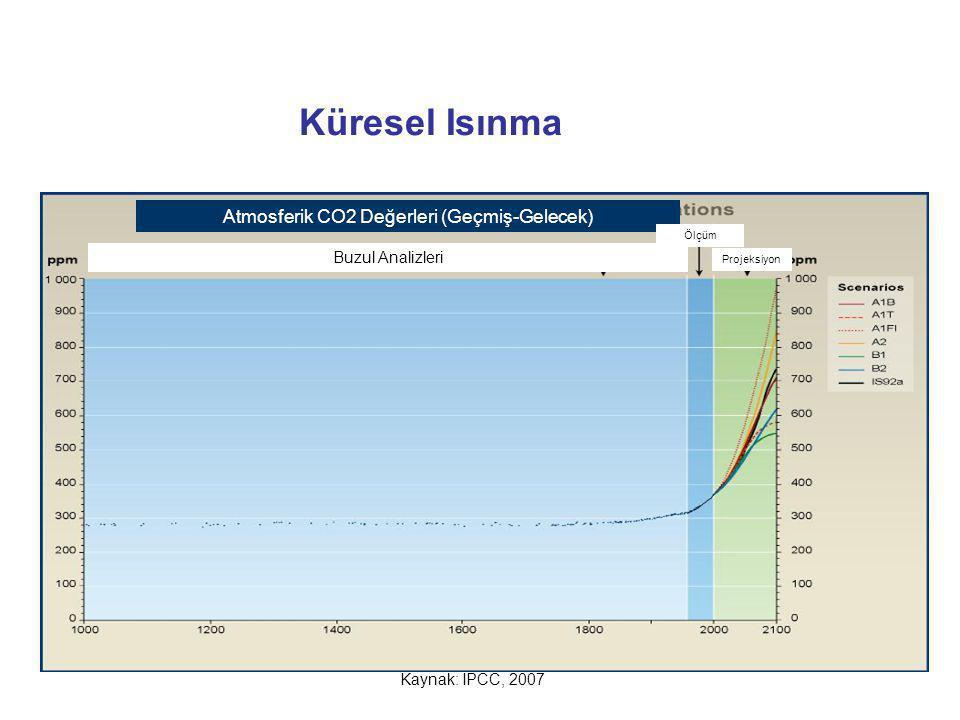 Atmosferik CO2 Değerleri (Geçmiş-Gelecek)